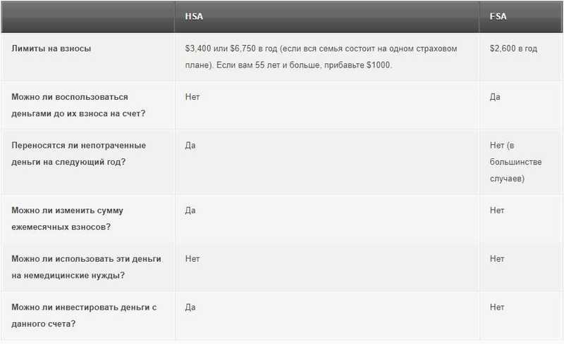 Разница между FSA и HSA, таблица