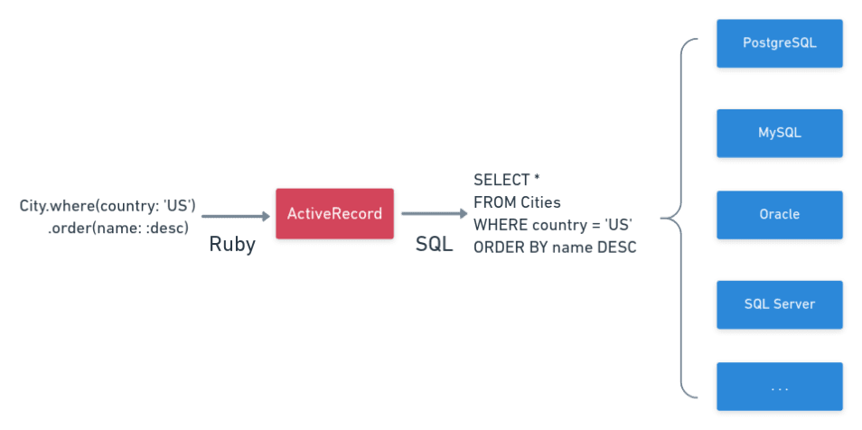ActiveRecord in action
