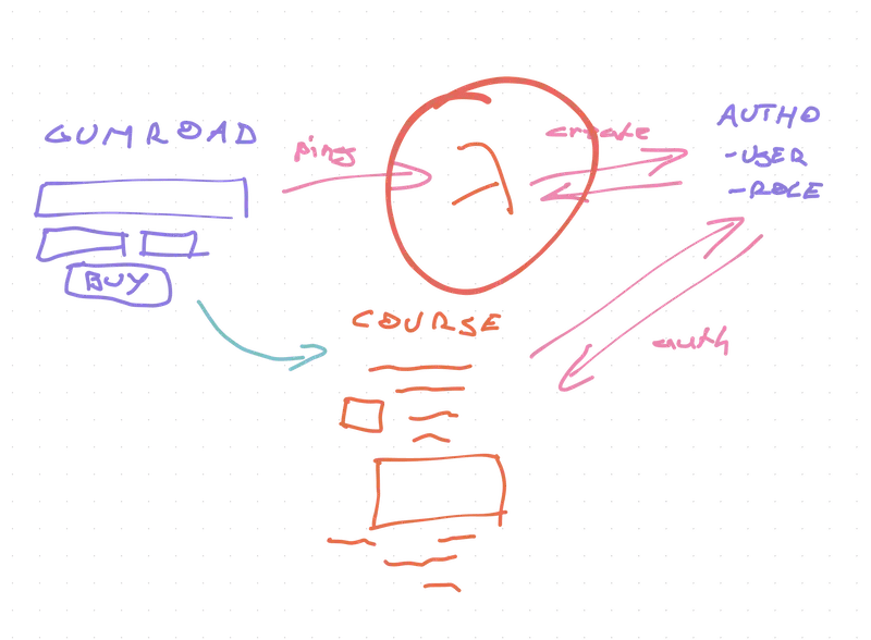 Sketch of how the Gumroad hook works