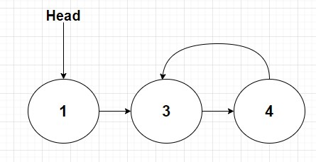 a linked list with a cycle from 3rd element pointing back to second element