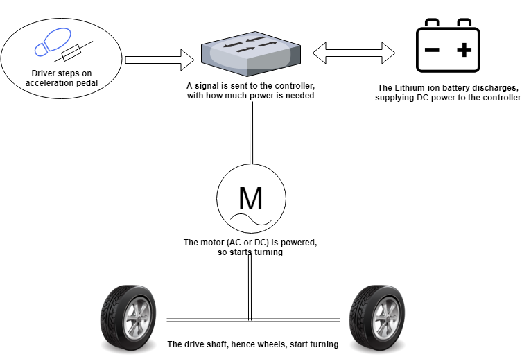 A diagram showing the interaction between the pedal, controller, motor and battery