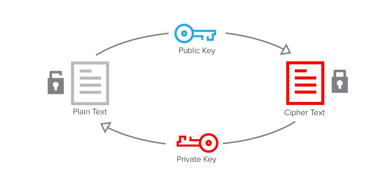 A public key is used for encrypt, a private key for decrypt