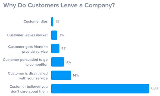 Why do customers leave companies?