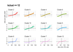 Time series clustering COVID-19 case data
