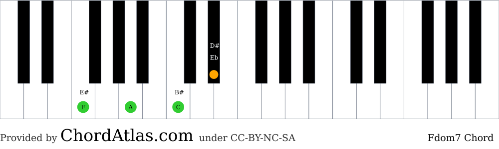 Piano chord chart for the F dominant seventh chord (Fdom7). The notes F, A, C and Eb are highlighted.