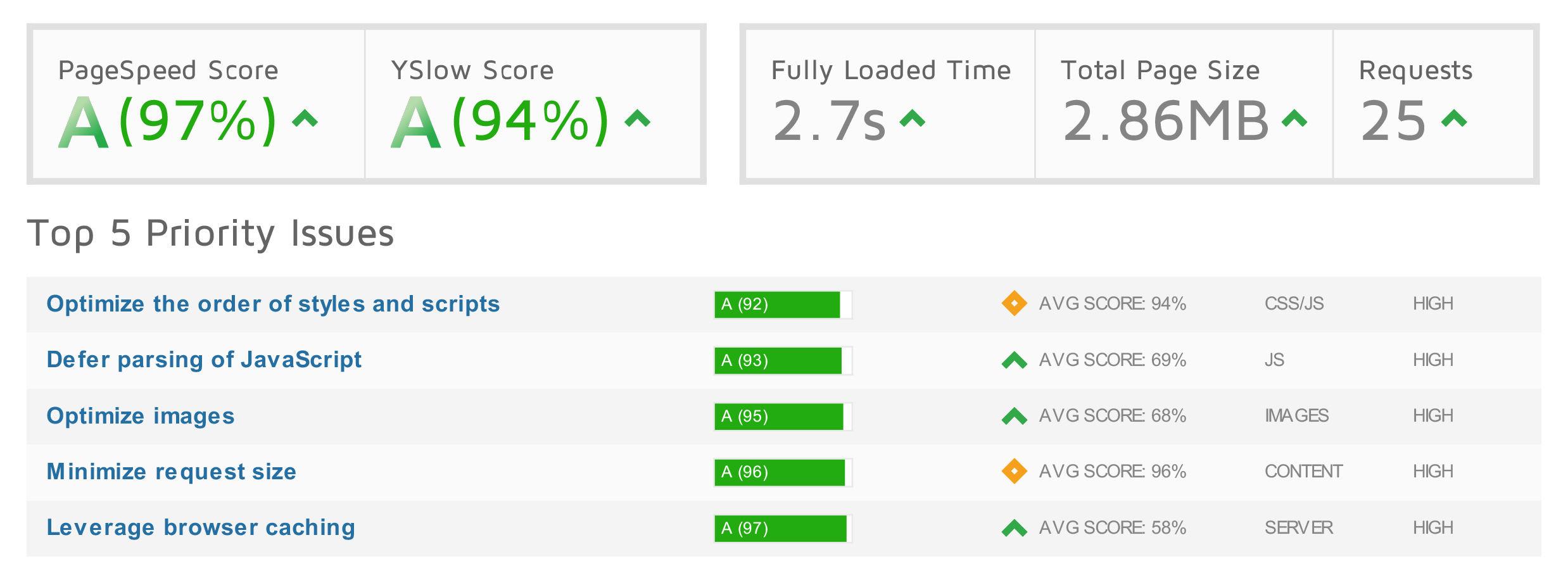 New Website Scores