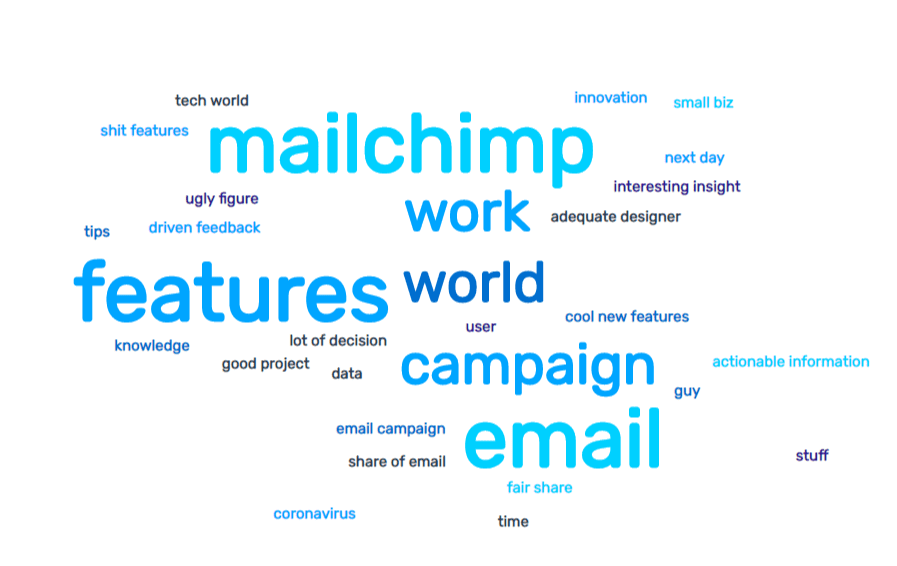 Tag cloud showing the most popular words in a set of tweets about MailChimp