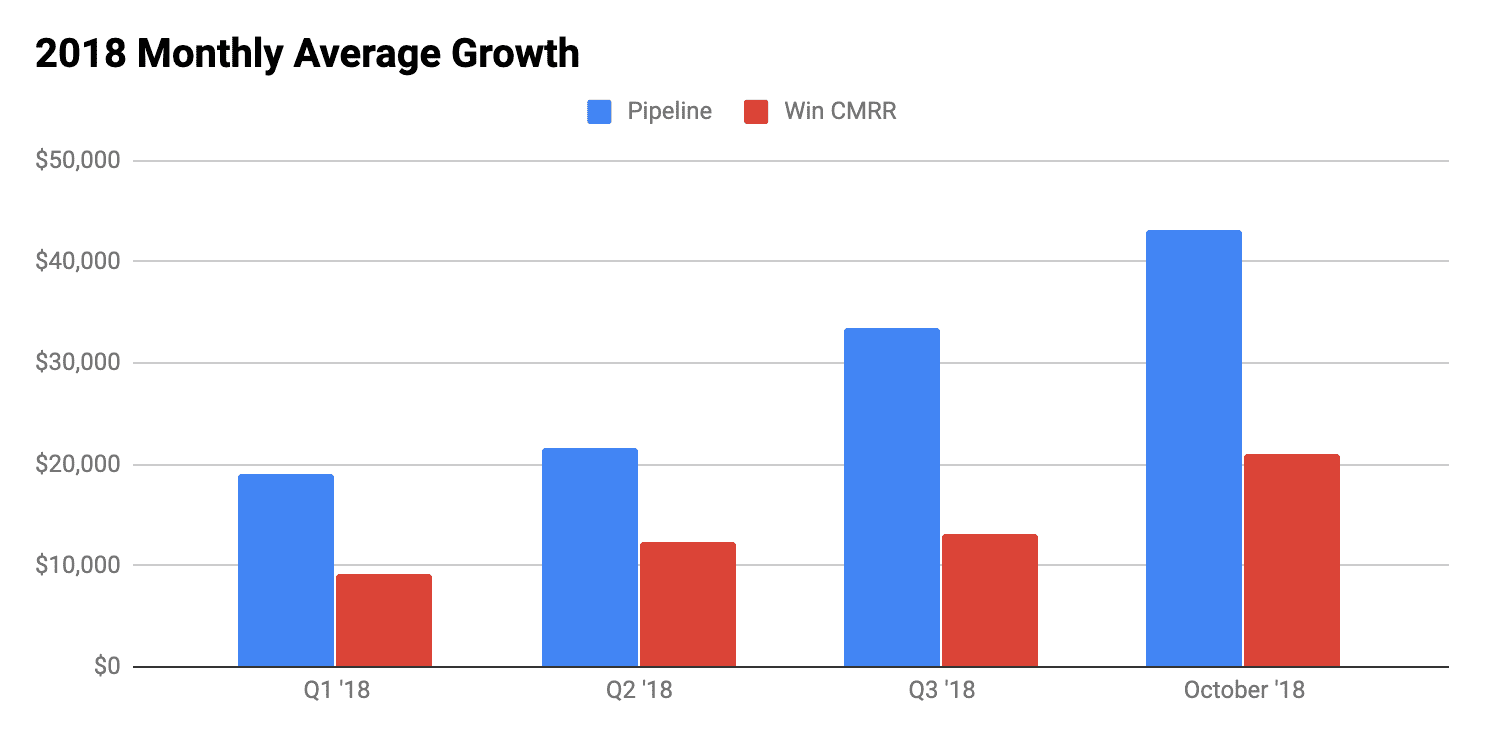 Growth of attributable pipeline and revenue from organic search in 2018.