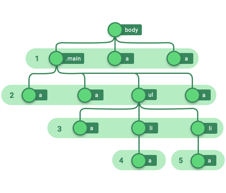 Fig. 4—selecting everything