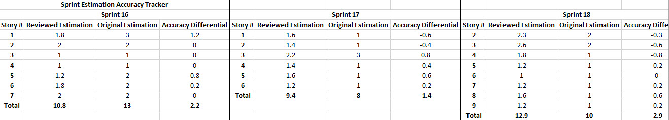 Excel Estimation Tracker Example