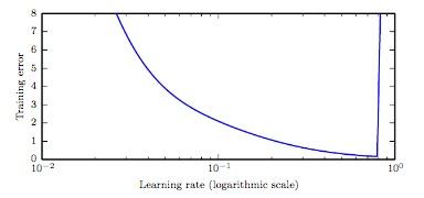 Deep Learning