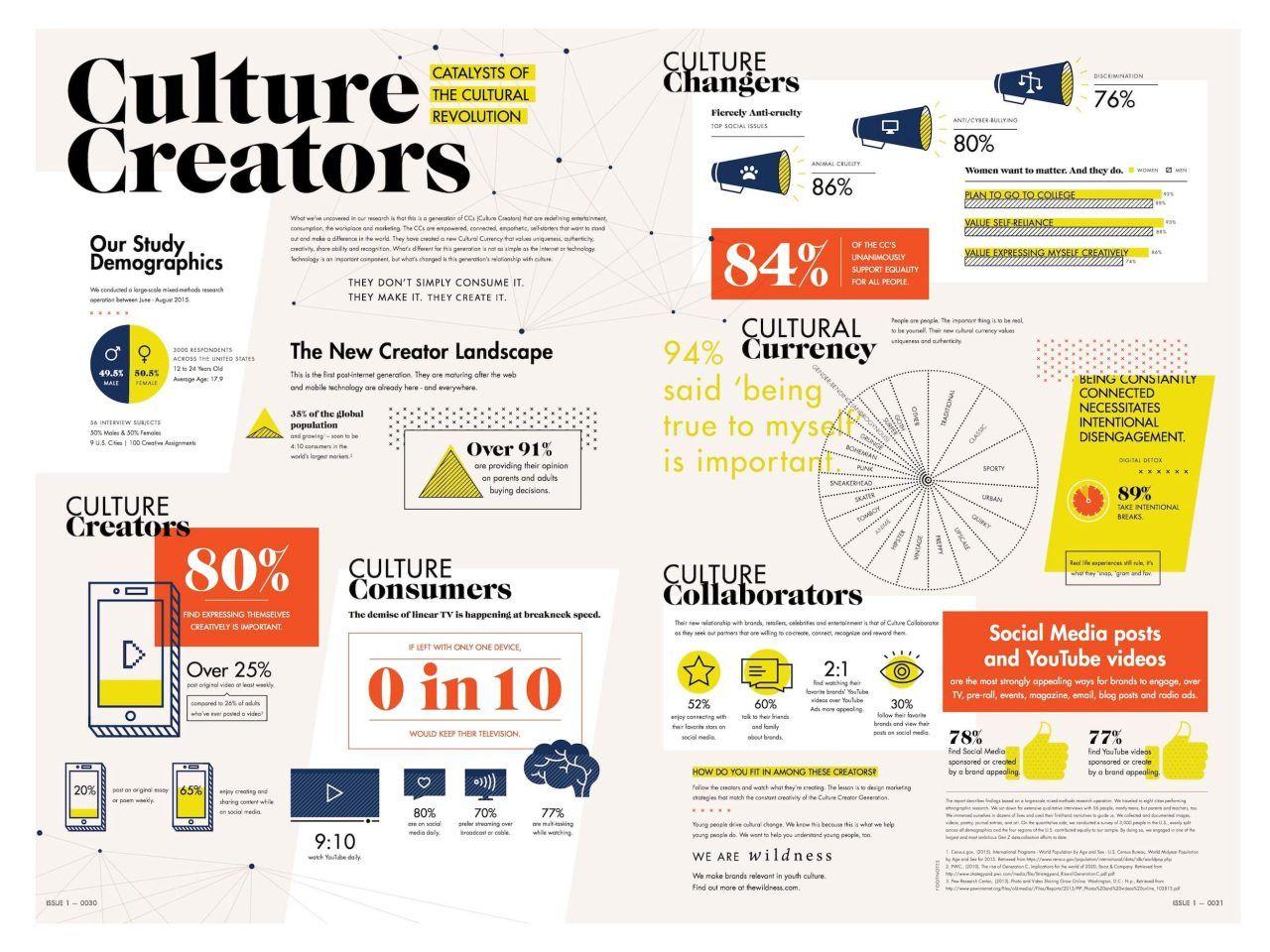 generation z culture creators