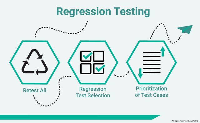 What is Regression Testing?
