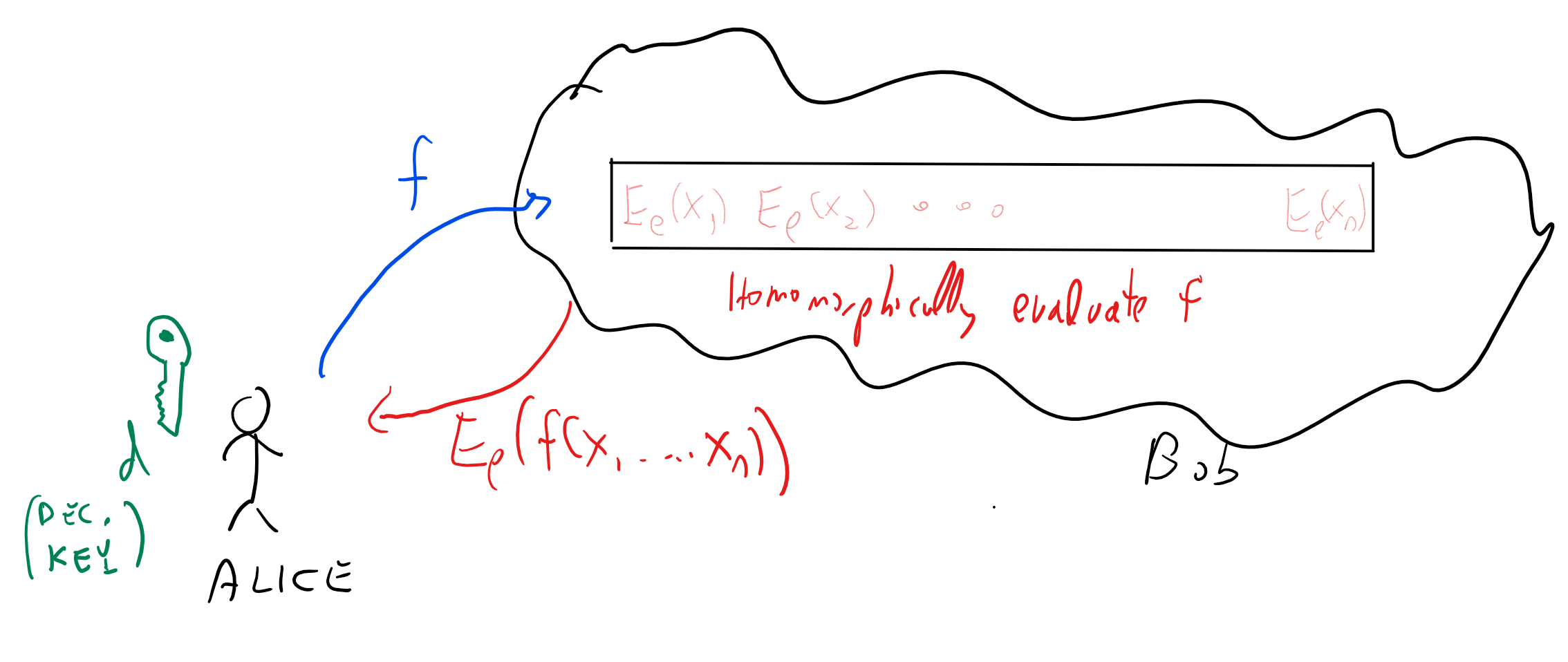 16.1: A fully homomorphic encryption can be used to store data on the cloud in encrypted form, but still have the cloud provider be able to evaluate functions on the data in encrypted form (without ever learning either the inputs or the outputs of the function they evaluate).