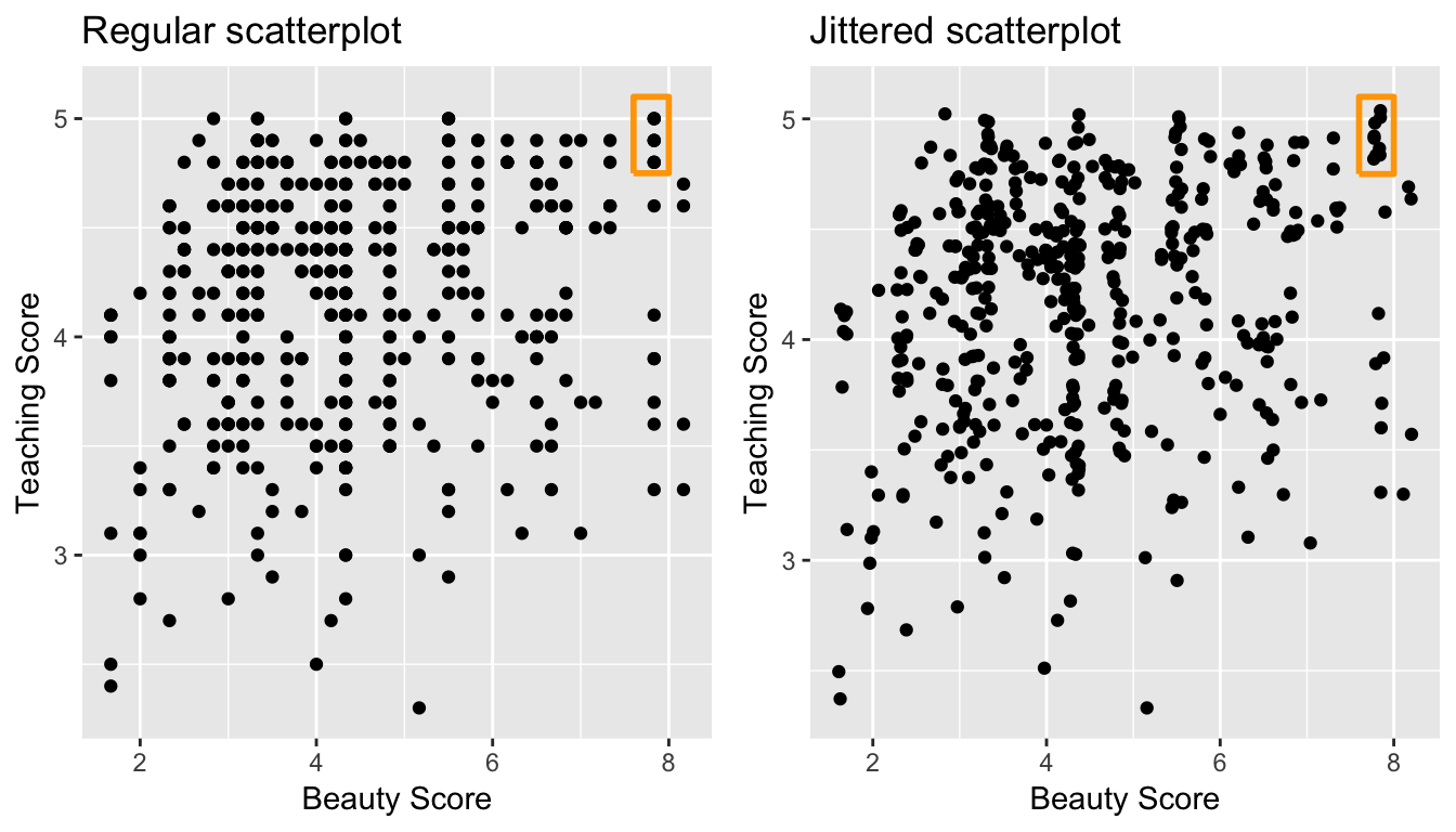 Comparing regular and jittered scatterplots.
