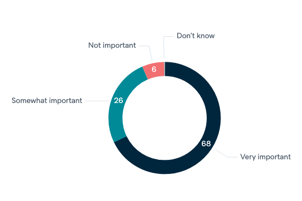 Importance of positive views of Australia - Lowy Institute Poll 2020