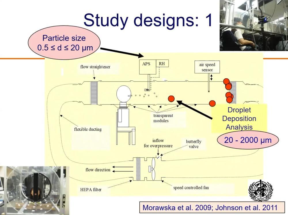 1st mechanism for evaluating aerosols