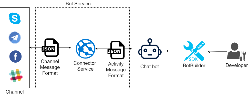 02 Bot Framework.png