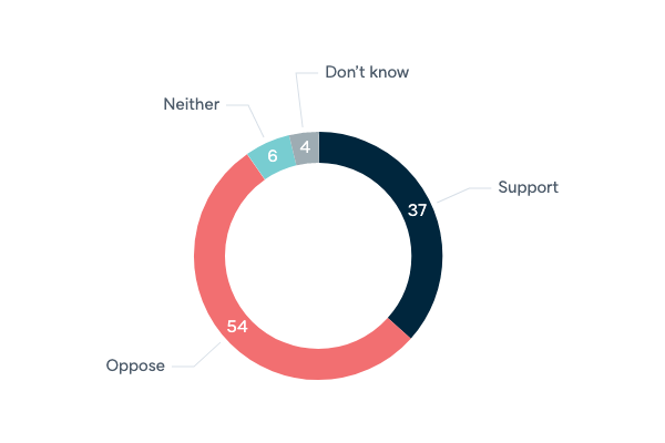 Joint Australian and New Zealand dollar - Lowy Institute Poll 2020
