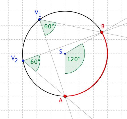 Kružnice s vyznačenými obvodovými úhly