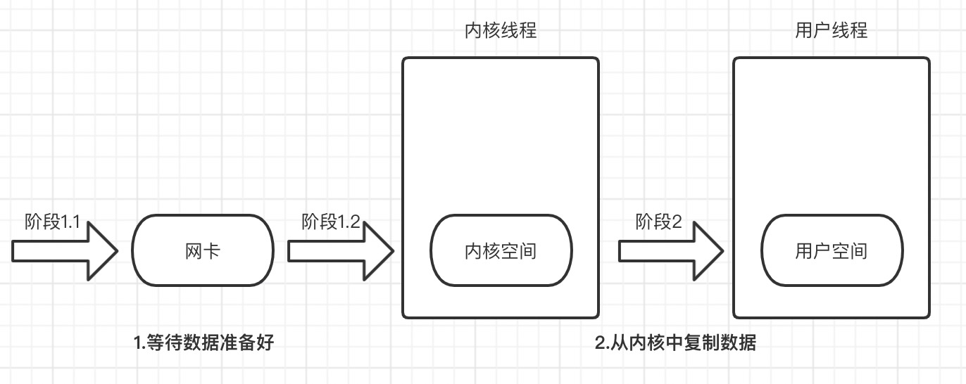网络I/O过程