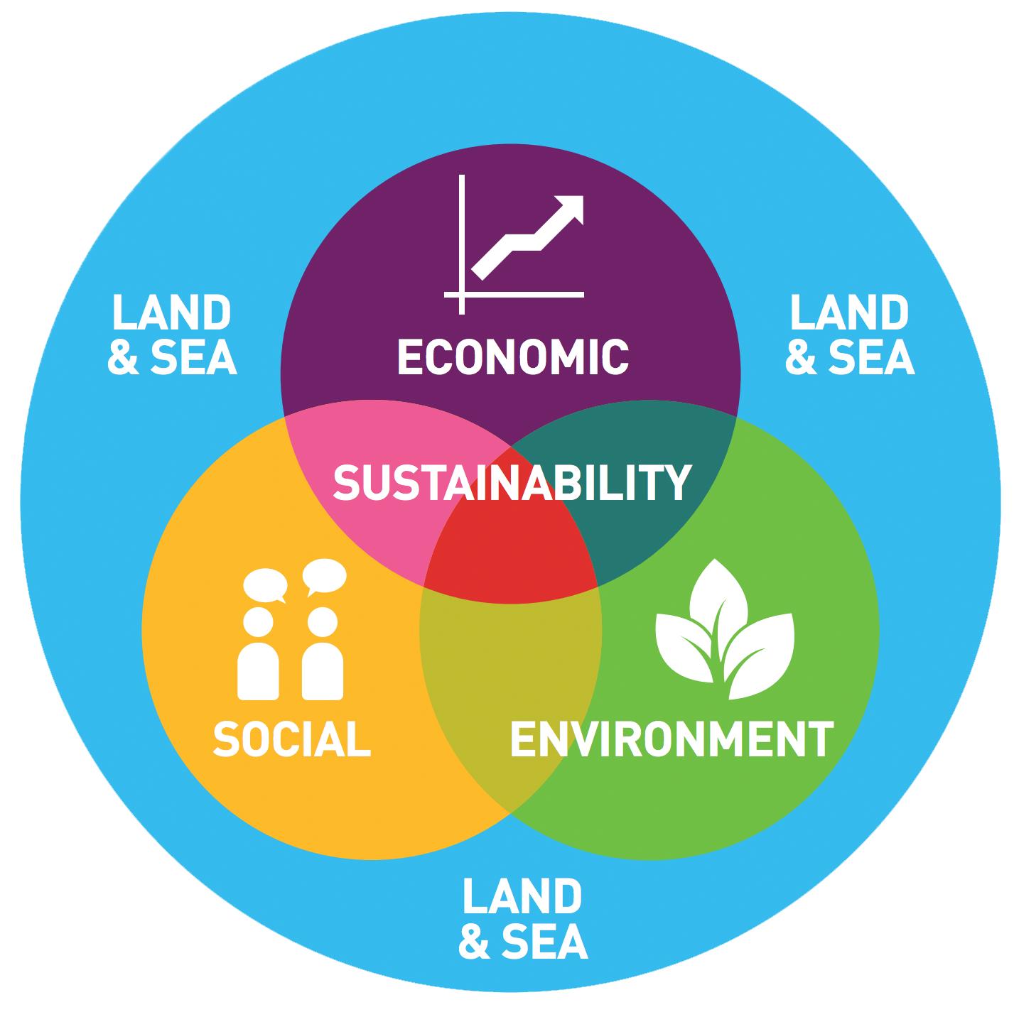 balance economic development with sustainability