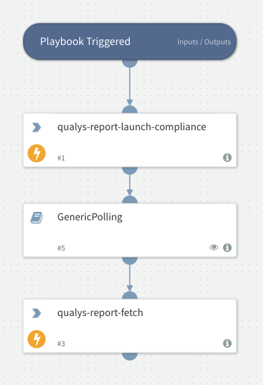 Launch And Fetch Compliance Report - Qualys