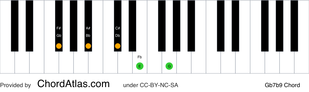 Piano chord chart for the G flat dominant flat ninth chord (Gb7b9). The notes Gb, Bb, Db, Fb and Abb are highlighted.