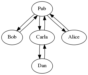 Gossip graph 1
