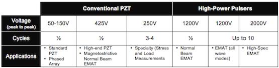 High-Power UT Instrumentation Comparison Table