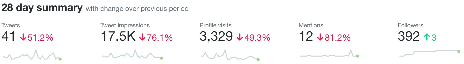 A screenshot of my Twitter analytics for July 2021. It shows 41 tweets, 17,500 tweet impressions, 3,329 profile visits, 12 mentions, and 392 followers (3 more than last month).
