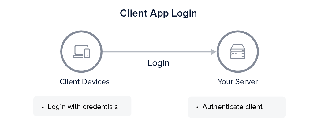 Clients (login) → Your Server (authenticate client