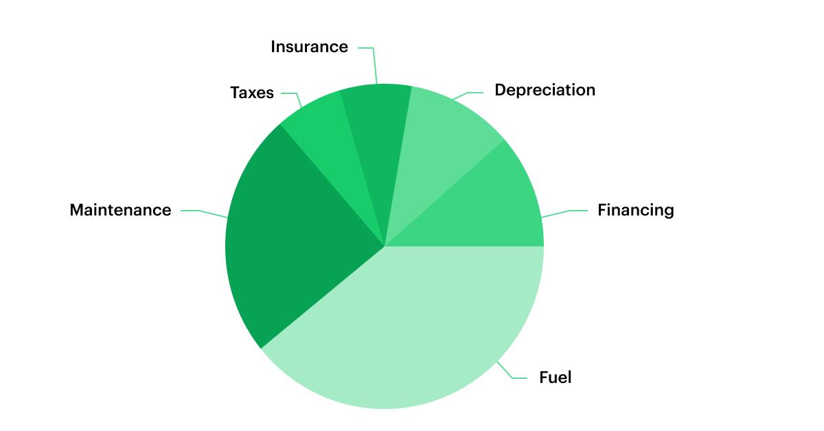 cost-analysis-pie-chart