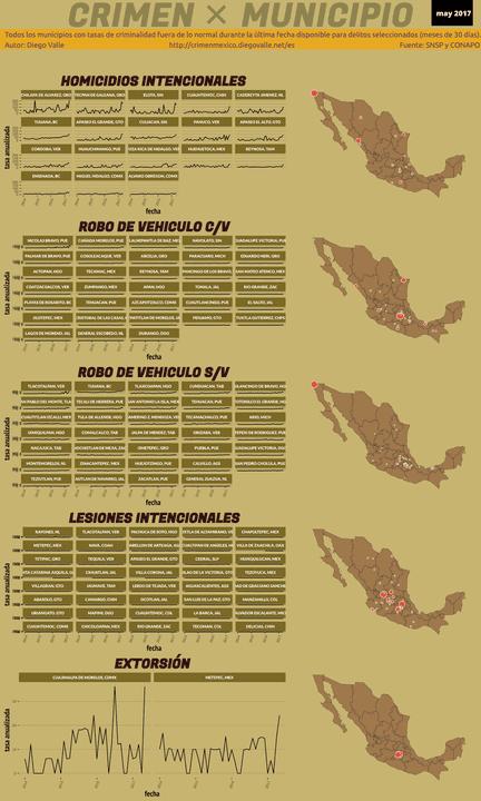 Infográfica del Crimen en México - May 2017
