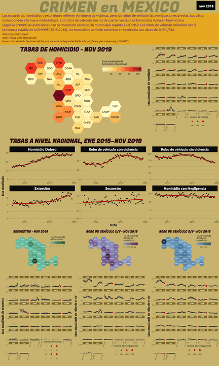 Infográfica del Crimen en México - Nov 2019