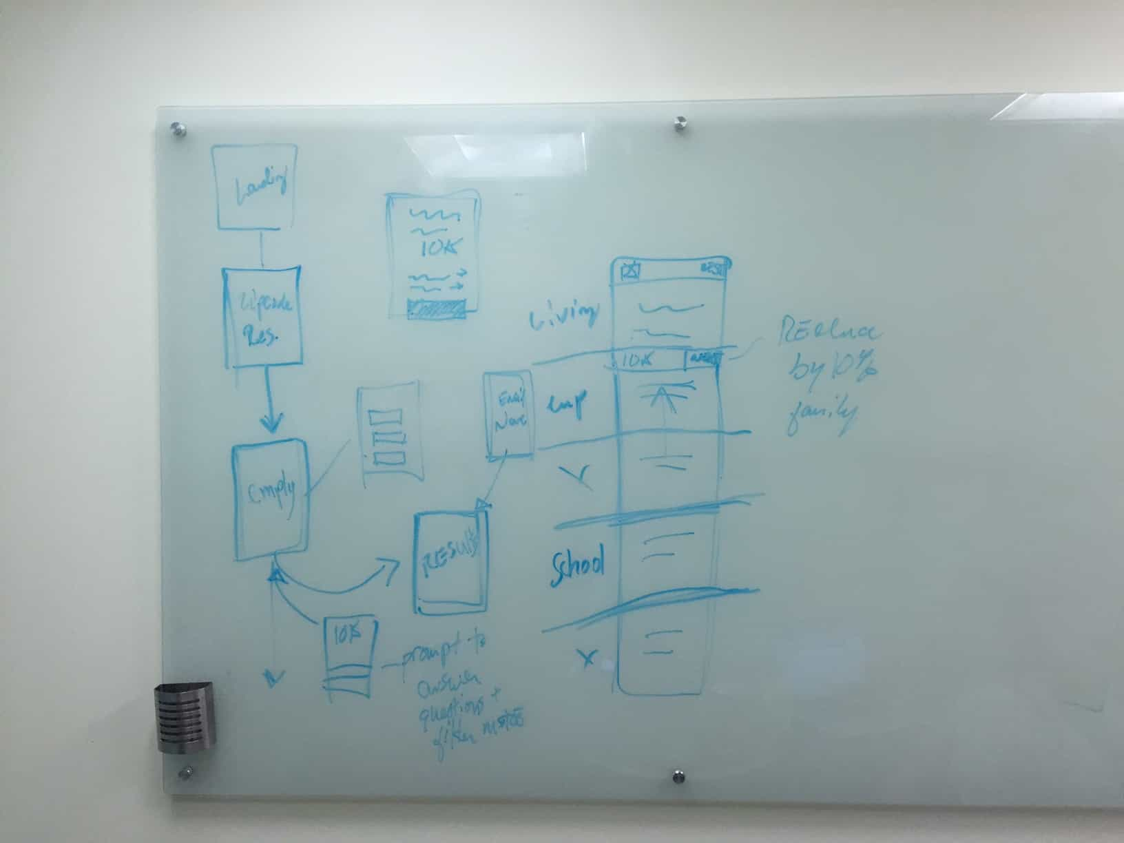 // Whiteboarding session of user flow (2 of 2)