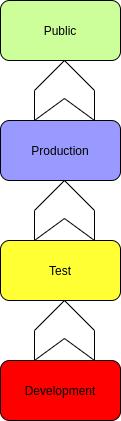 Development-Test-Production