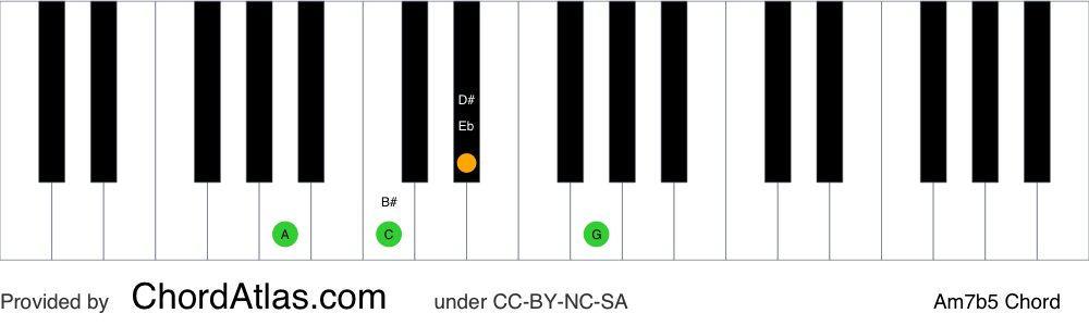 Piano chord chart for the A half-diminished chord (Am7b5). The notes A, C, Eb and G are highlighted.