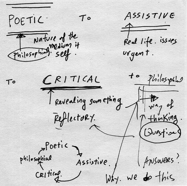 """A schematic, back-of-the-napkin style drawing with a cyclical feed between the terms """"poetic - assistive - critical - philosophical"""", and setting up the poles of poetic (philosophical) as opposed to the practical, assistive (""""real life"""" issues)"""