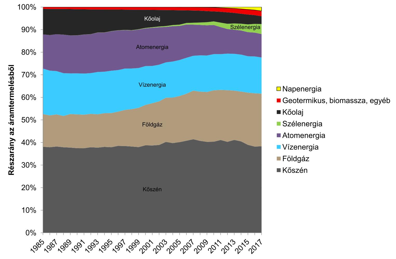 5.  ábra: A világ áramtermelése 2017-ben,  energiahordozók szerinti bontásban, százalékban kifejezve (BP 2018)