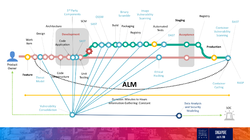 AppSec Pipeline Overview