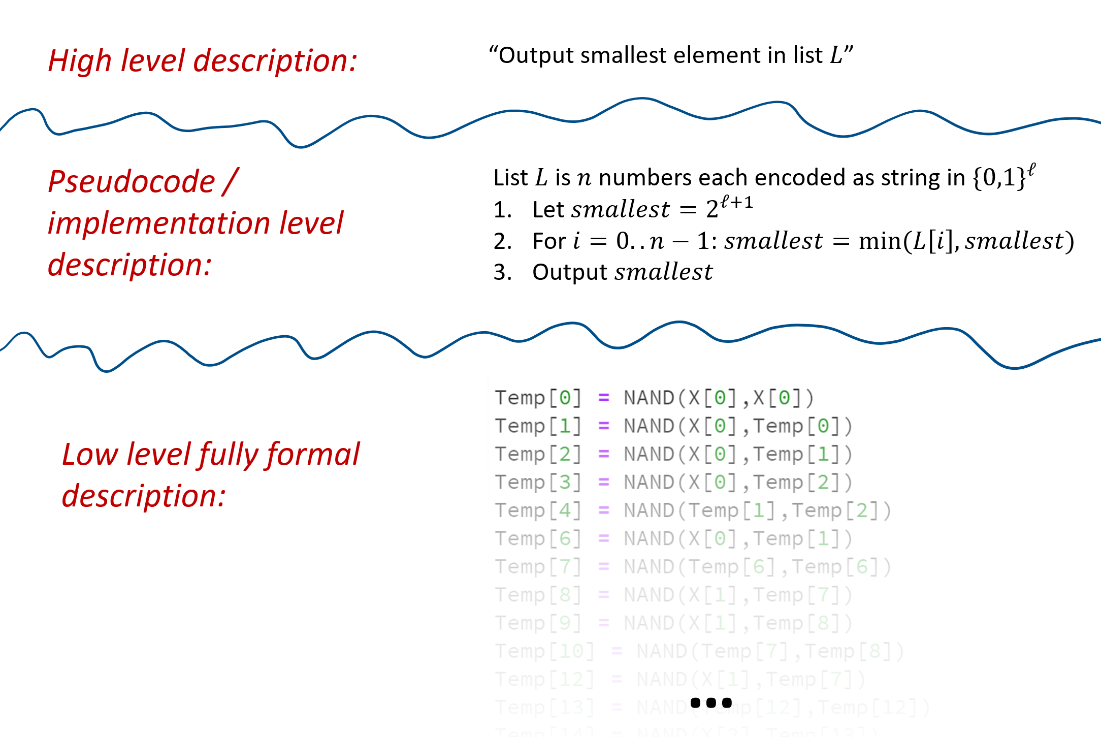 We can describe an algorithm at different levels of granularity/detail and precision. At the highest level we just write the idea in words, omitting all details on representation and implementation. In the intermediate level (also known as implementation or pseudocode) we give enough details of the implementation that would allow someone to derive it, though we still fall short of providing the full code. The lowest level is where the actual code or mathematical description is fully spelled out. These different levels of detail all have their uses, and moving between them is one of the most important skills for a computer scientist.
