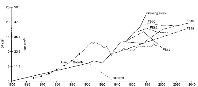 Annual net growth and use of timber in the United States, (1800–2040) – Williams (2006)