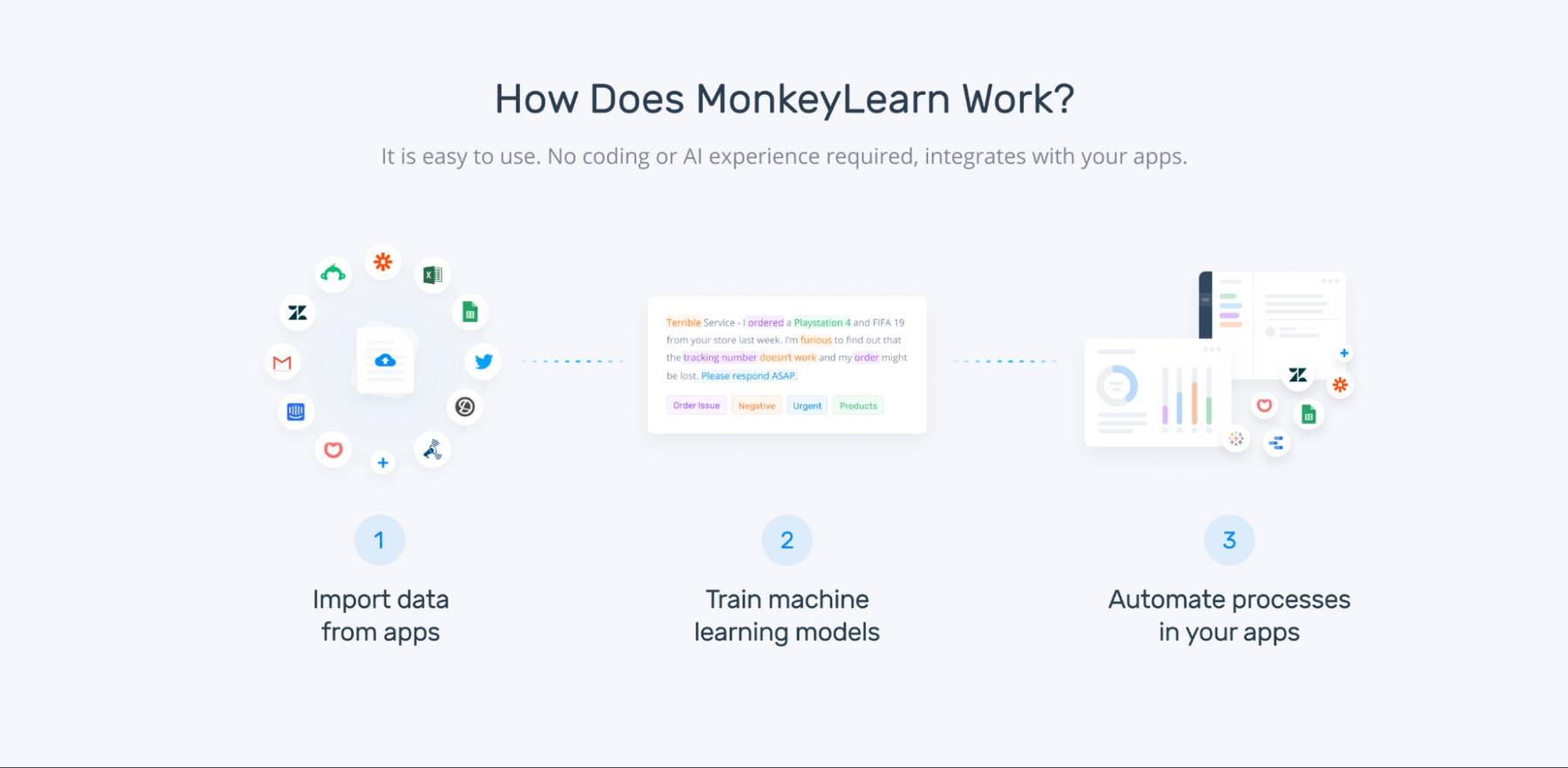 How MonkeyLearn's machine learning models work: Import data, train your model and analyze data, automate your processes.