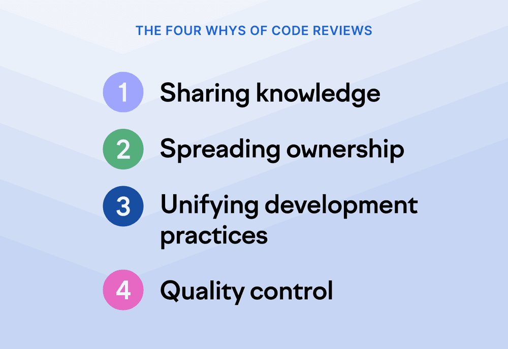 The four whys of code reviews