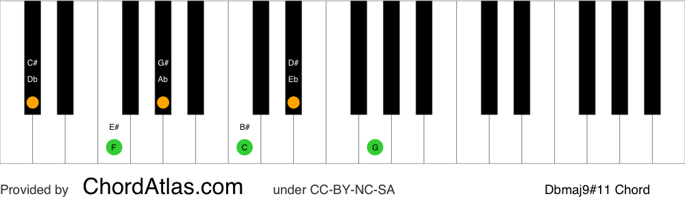 Piano chord chart for the D flat major sharp eleventh (lydian) chord (Dbmaj9#11). The notes Db, F, Ab, C, Eb and G are highlighted.