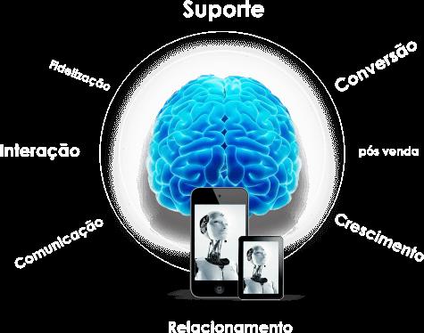 Duplick - suporte, conversão,pós venda, interação