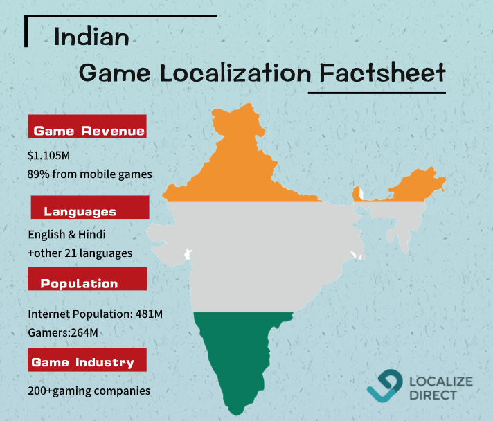 Game localization market in India