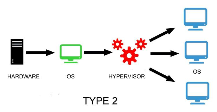 """How a Type-2 Hypervisor Works"""