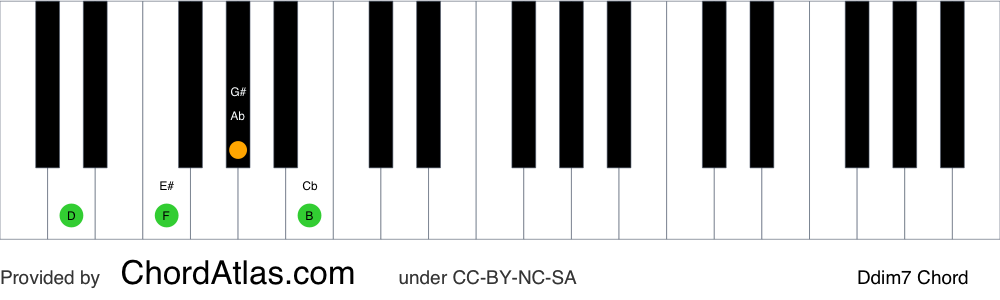 Piano chord chart for the D diminished seventh chord (Ddim7). The notes D, F, Ab and Cb are highlighted.